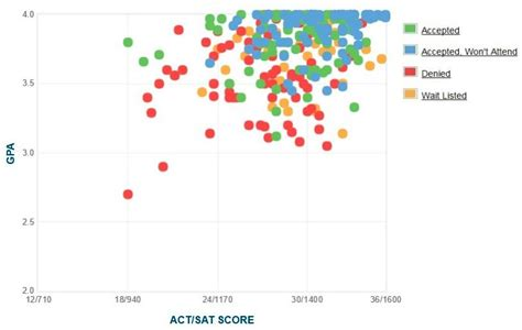 Whitman College: GPA, SAT Scores and ACT Scores