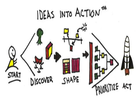 Ideas Into Action • Plays-In-Business